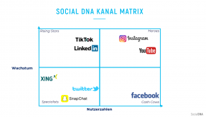 Social DNA Kanal Matrix