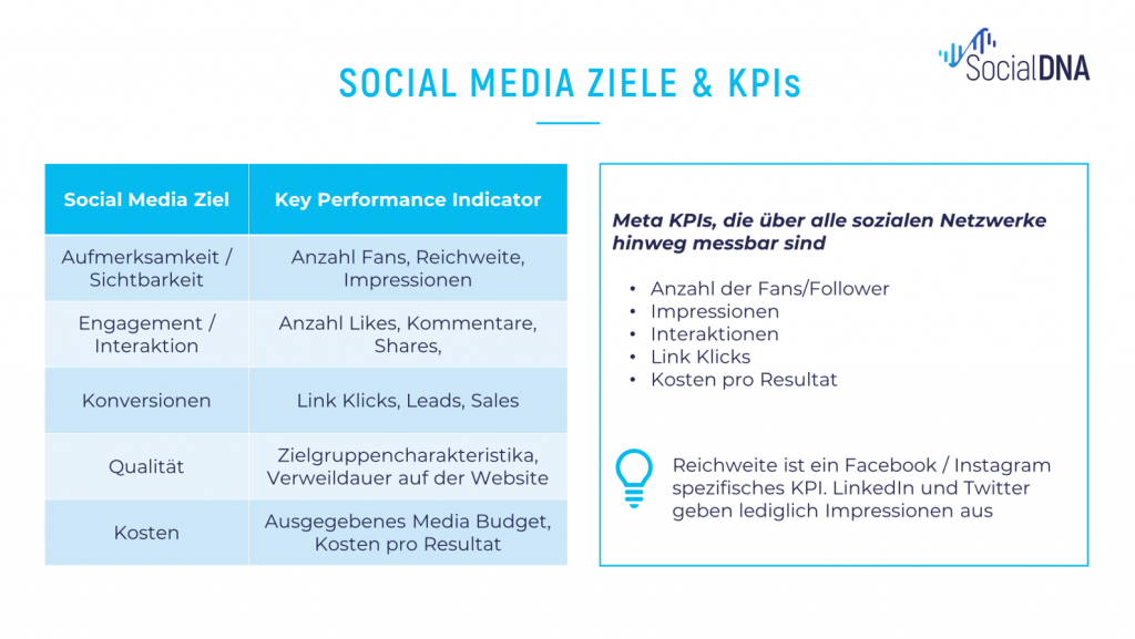 Social Media Ziele und Kennzahlen