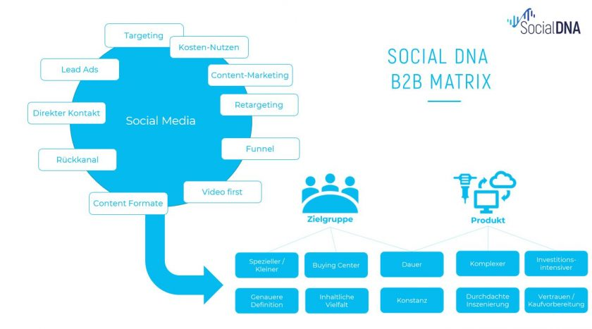 Social DNA B2B Matrix