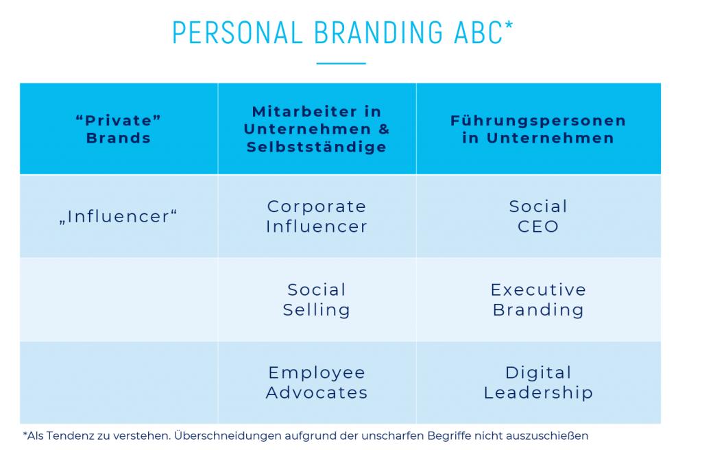 Social Personal Branding ABC
