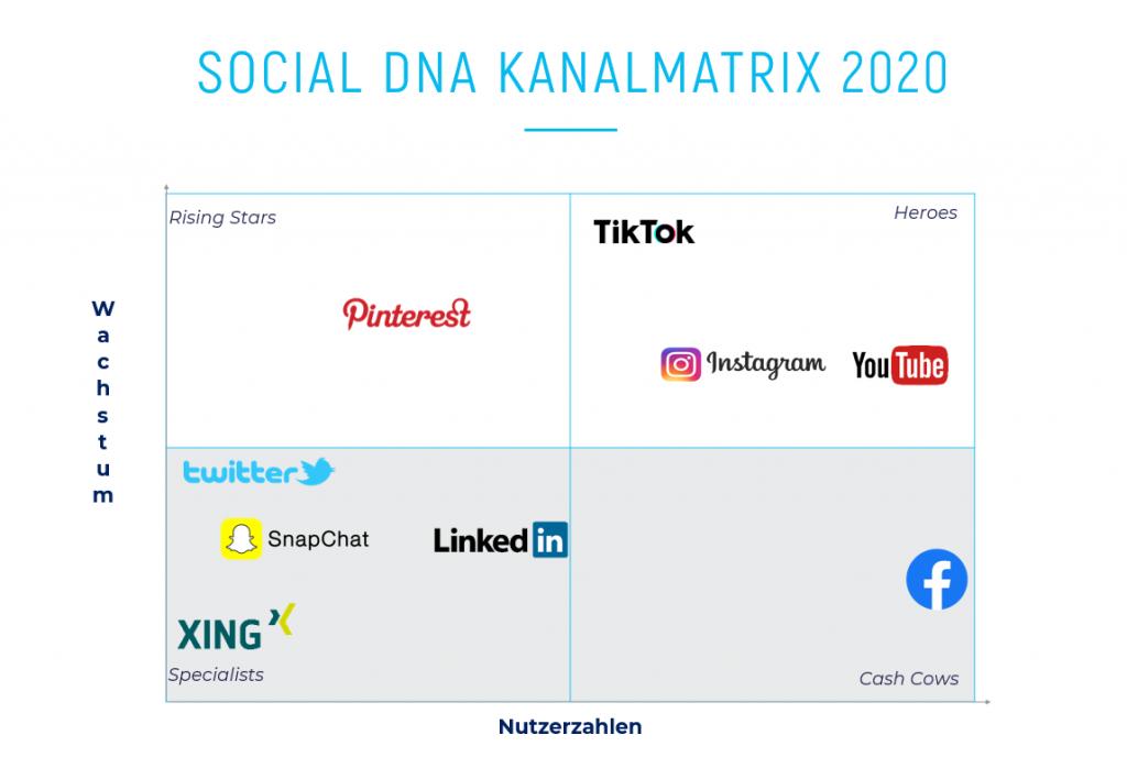 Einordnung der Social Media Kanäle im Gesamtvergleich