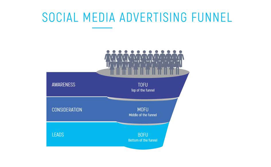 Funnelprinzip Social Media Kampagne