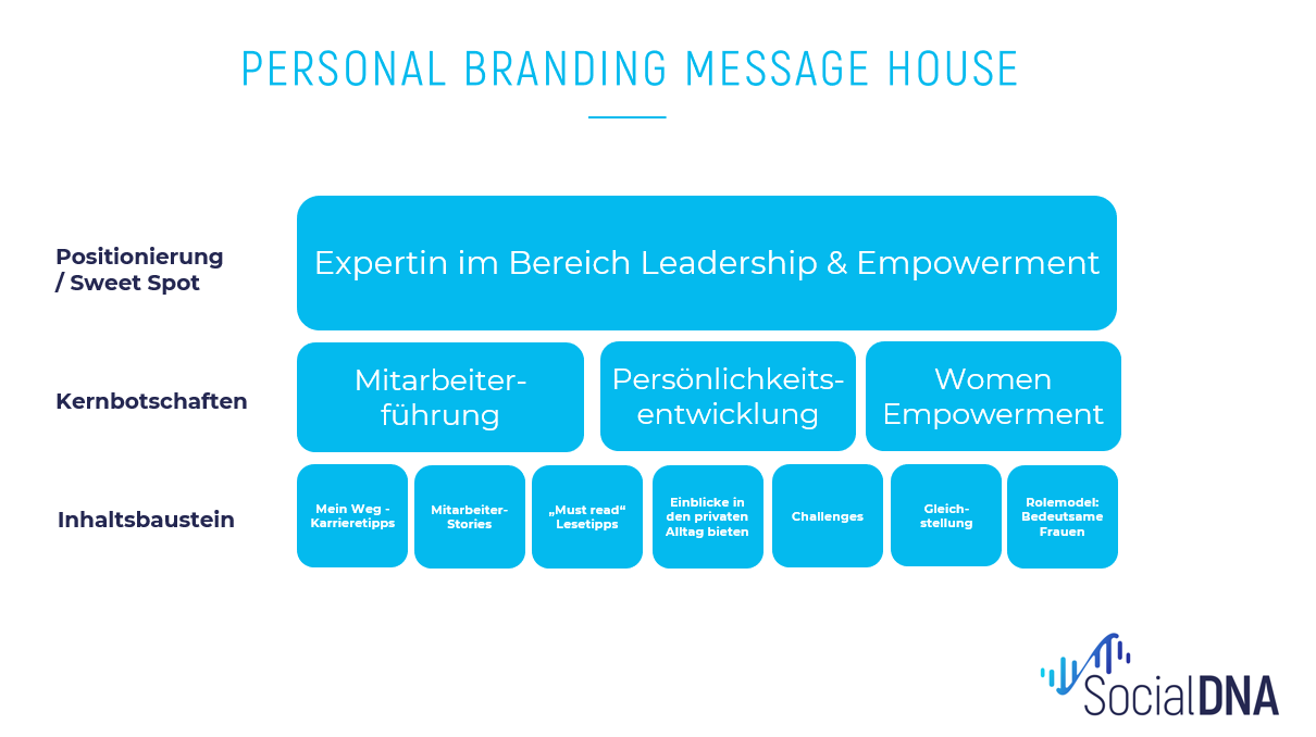 Personal Branding Message House Leadership Empowerment