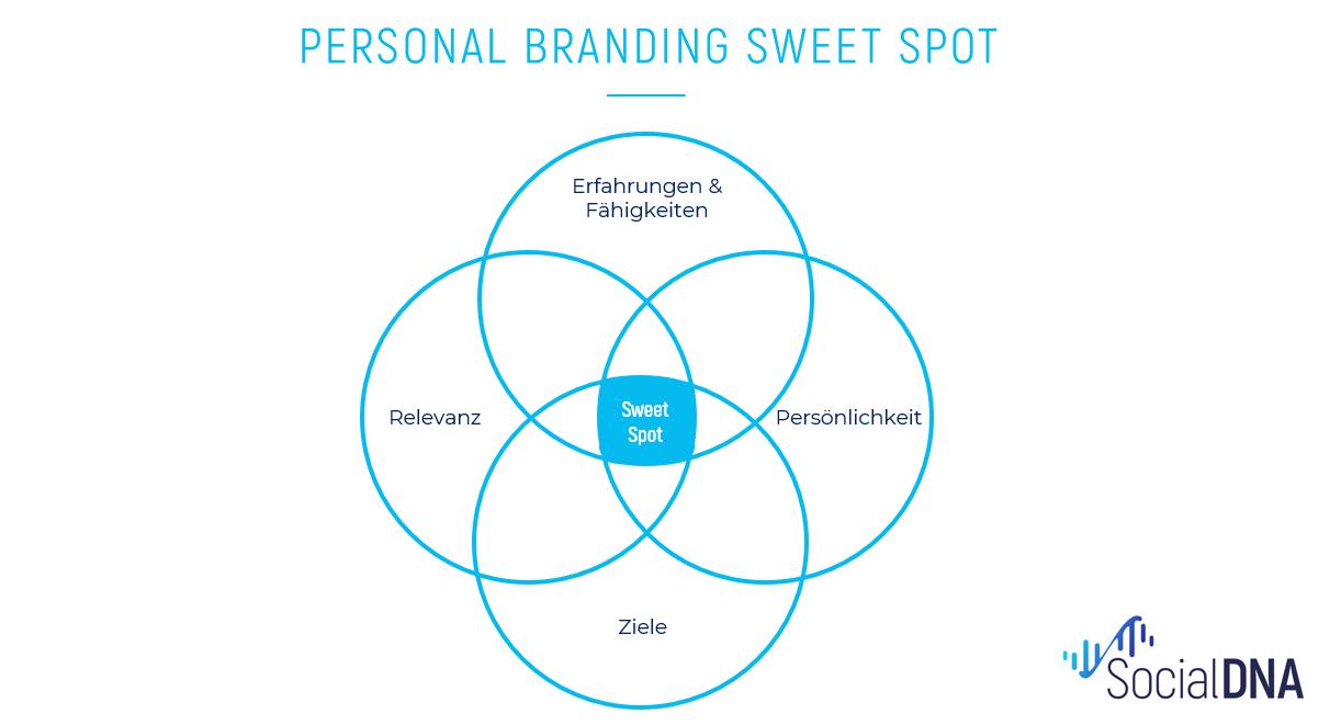 Personal Branding Sweet Spot Positionierung