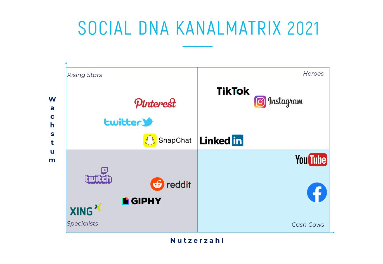 Social DNA Kanalmatrix 2021 - Social Media Plattformen nach Wachstum und Nutzerzahl